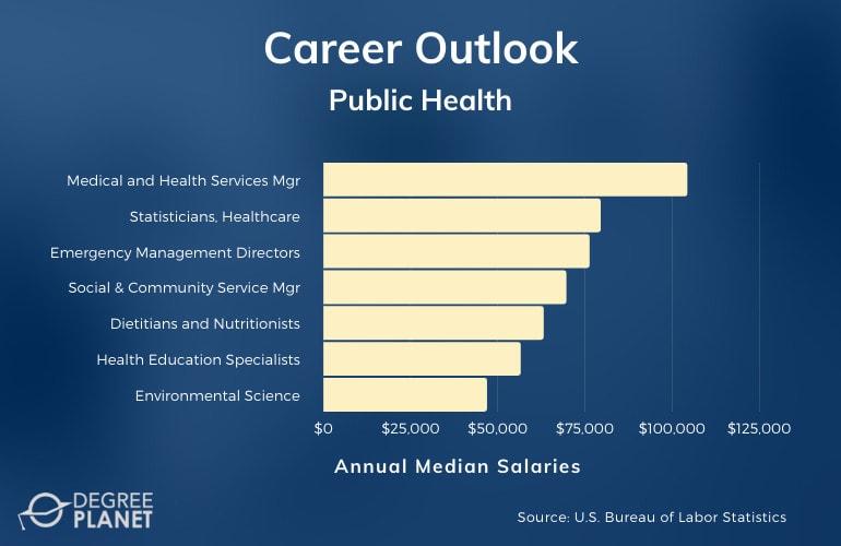 Public Health Major Careers & Salaries