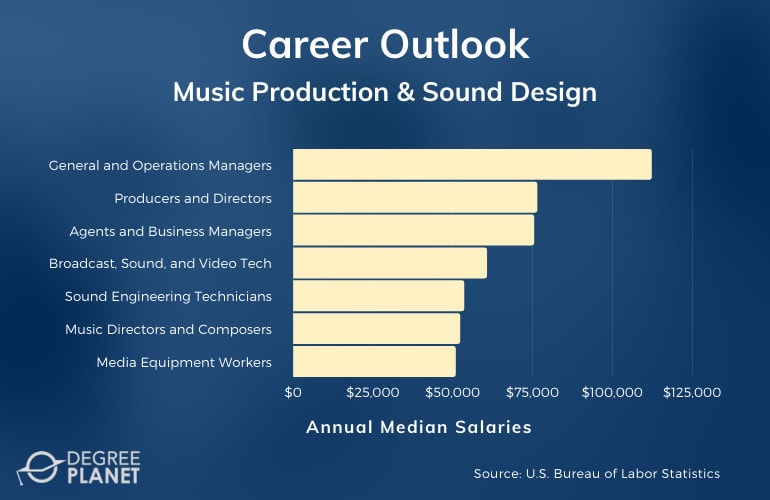 Music Production and Sound Design Careers & Salaries